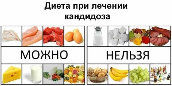 какая должна быть диета при кандидозе